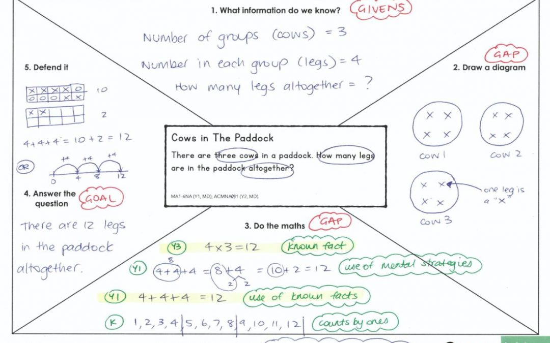 Supporting Students to Solve Word Problems in Maths